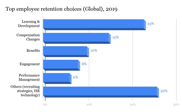 Top employee retention choices