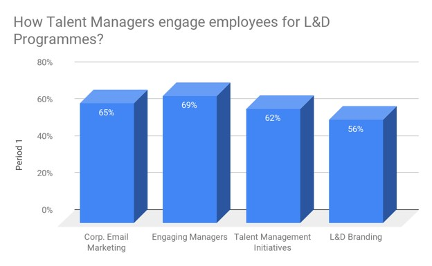 Employee engagement vs. learning and development