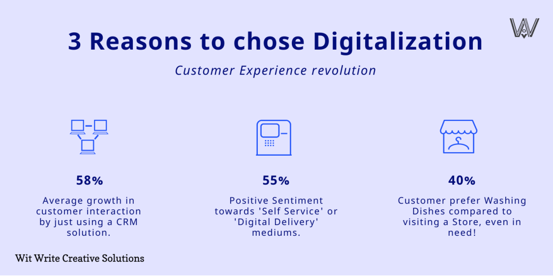 3 reasons for digitalization in customer experience