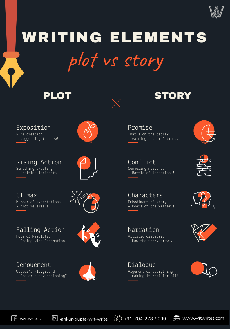 elements-of-plot-vs-story-infographic